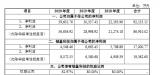 和而泰发布公告拟将其控股子公司铖昌科技分拆至A股上市