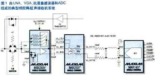 利用MAX2037 VGA優化輸出參考噪聲得到最佳的超聲接收機指標