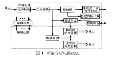 基于FPGA和ADSP-TS101S所实现的一种高速数据并行处理系统