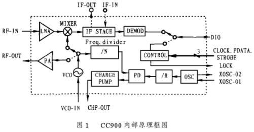 单片高性能UHF收发器CC900的工作原理、性能特点及应用