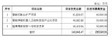 柏楚電子公布其公開發行股票預案,募集資金總額不超...