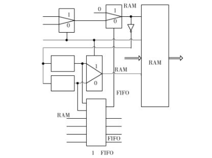 浅谈一种用于MEMS姿态检测的FIFO设计