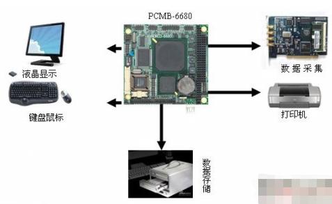 低功耗全功能嵌入式工业主板PCMB-6680在血液分析仪中的应用