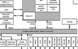 Qorivva MPC560xP微控制器的特点性能及在汽车电子中的应用
