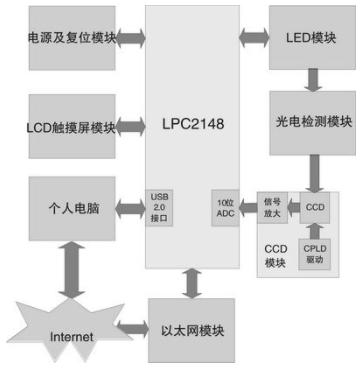 基于微处理器和以太网接口实现嵌入式尿液分析仪系统的设计