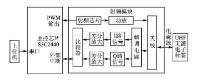 淺析ARM9的超高頻讀寫器基帶編解碼設計