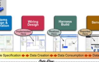 以数据为中心设计解决汽车设计中成本和复杂性