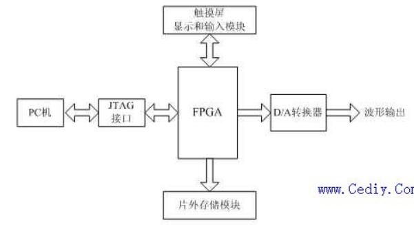 詳解基于SOPC多波形信號發生器設計