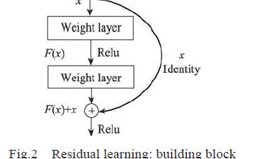 基于复合的深度神经网络的图像超分辨率重建