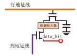 基于SANXIN -B01 FPGA開發板的SDR SDRAM驅動設計