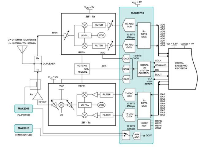 移动宽带无线通信系统如何提高频谱效率