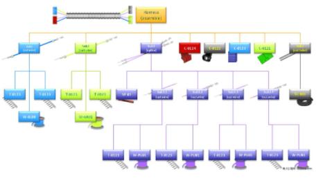 新一代线束制造工艺管理软件的原则及应用优势研究