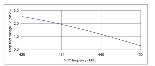 使用的TH7122和TH71221收发器的窄带FSK应用分析