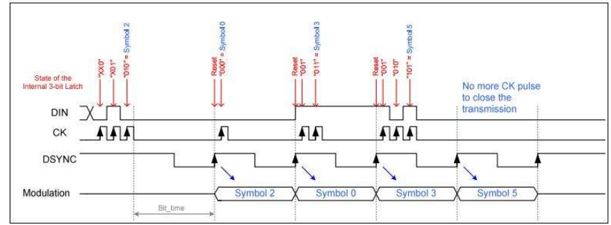 MLX90121 RFID收發器與ISO標準的通信技術