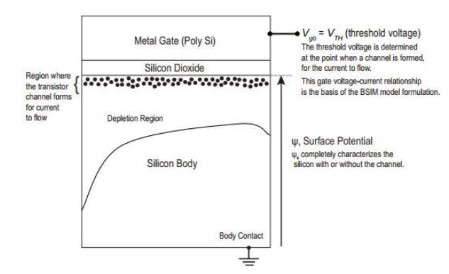 RF CMOS設計中的PSP模型解析