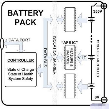 利用电子组件提高混合动力电动型汽车电池的性能和安全性