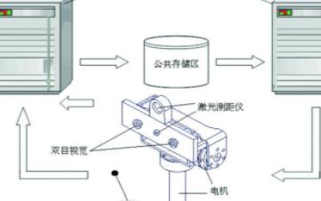 基于仿人机器人BHR-1的视觉跟踪和运动控制系统的设计