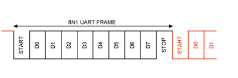 如何確定異步鏈接兩端的UART時鐘源的容限