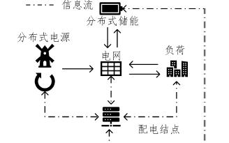 电力物联网下分布式的源网荷储协同调度机制