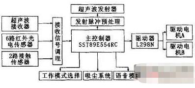 基于单片机SST89E554RC和超声波传感器实现机器人测控系统的设计