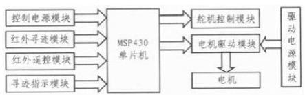 基于MSP430单片机实现六自由度机械手模块的设计