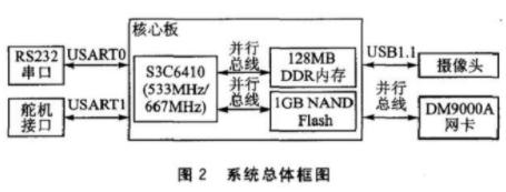 基于S3C6410芯片实现类人机器人控制系统的设计