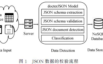 面向NoSQL數據庫的JSON文檔異常檢測模型