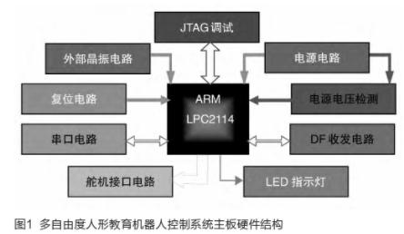 基于LPC2114处理器实现人形机器人控制系统的设计