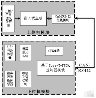 基于嵌入式处理器S698-T芯片实现机器人移动平台电控系统的设计
