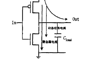DSP不同层次的低功耗设计研究思路综述