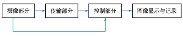 安全防范系统工程图的识读方法之电视监视系统