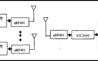 基于S3C2410A和nRF401芯片实现多床位遥测心电监护仪的设计