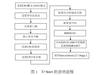 深度解读S3C2410A的嵌入式系统的U-Boot移植