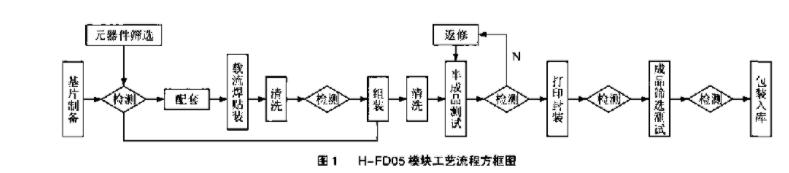 解析AGC中频放大器设计难点与关键技术