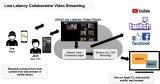 基于赛灵思提供的实时计算平台的超低时延视频流解决方案