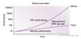 浅谈GPU: 衡量计算效能的正确姿势(3)