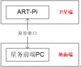 驗證星務軟件在RT-Thread系統運行的可行性