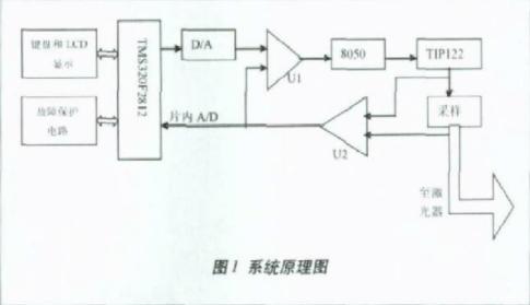 关于DSP的精密半导体激光驱动电源系统