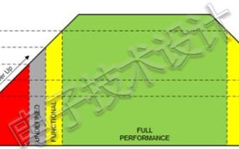六種電源保護技術盤點