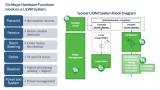 安森美半导体与LeddarTech合作将传感器和输出方案结合