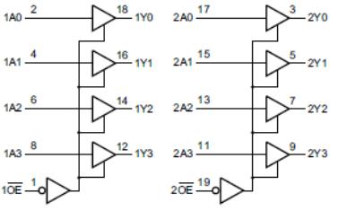 八缓冲器/线路驱动器AiP74HC规格说明书