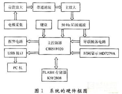 基于C8051F020单片机实现便携式心电监护仪的应用方案