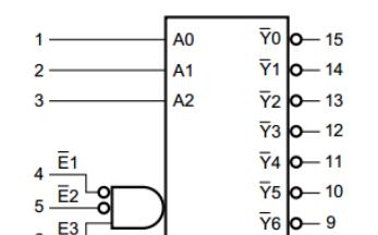 线路解码器/解复用器转换AiP74HC/HCT138