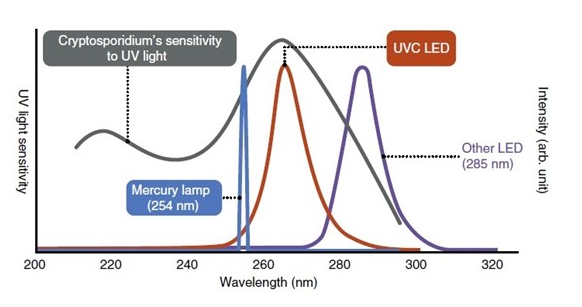 利用UVC LED把病菌赶尽杀绝!