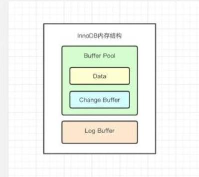 关于InnoDB的内存结构及原理详解