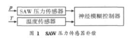 基于神经迷糊控制技术的SAW压力传感器温度补偿方案