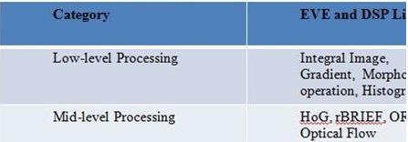 TI對ADAS系統的簡化開發及優化視覺函數