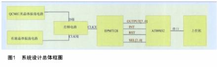 基于MAX913振荡器和QCM传感器实现凝血分析仪的设计