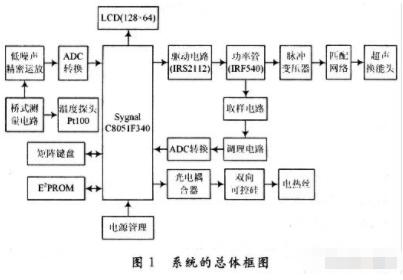 基于C8051F340单片机实现低频超声波促透皮系统的应用方案