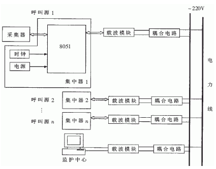 基于单片机和SC1128扩频通信芯片实现病房呼叫系统的设计